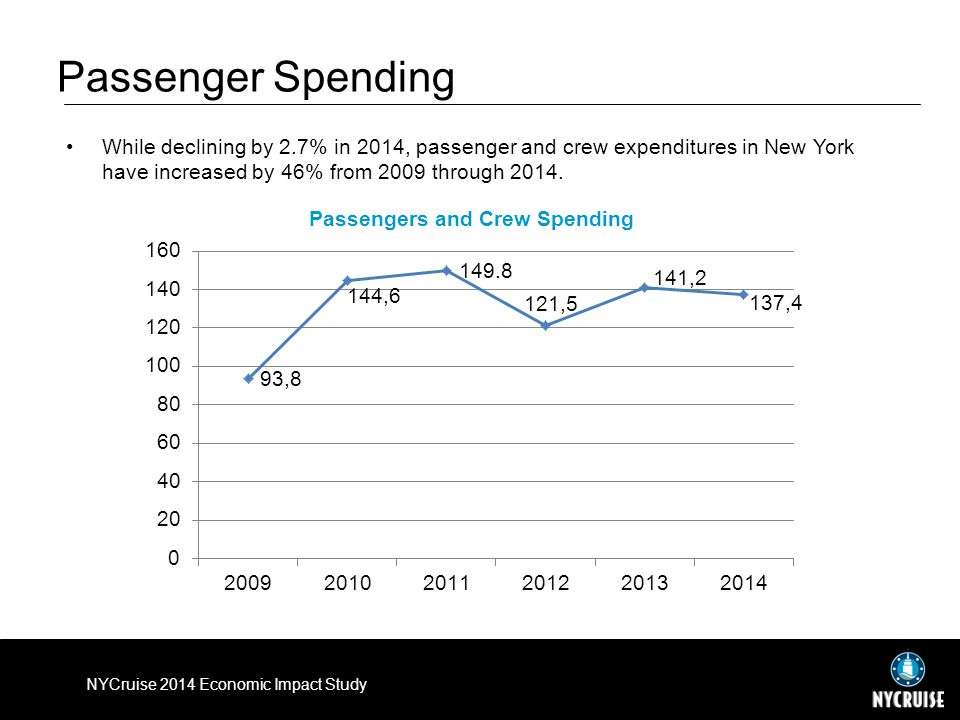 Passenger Spending While declining by 2.7% in 2014, passenger and crew expenditures in New York have increased by 46% from 2009 through 2014.