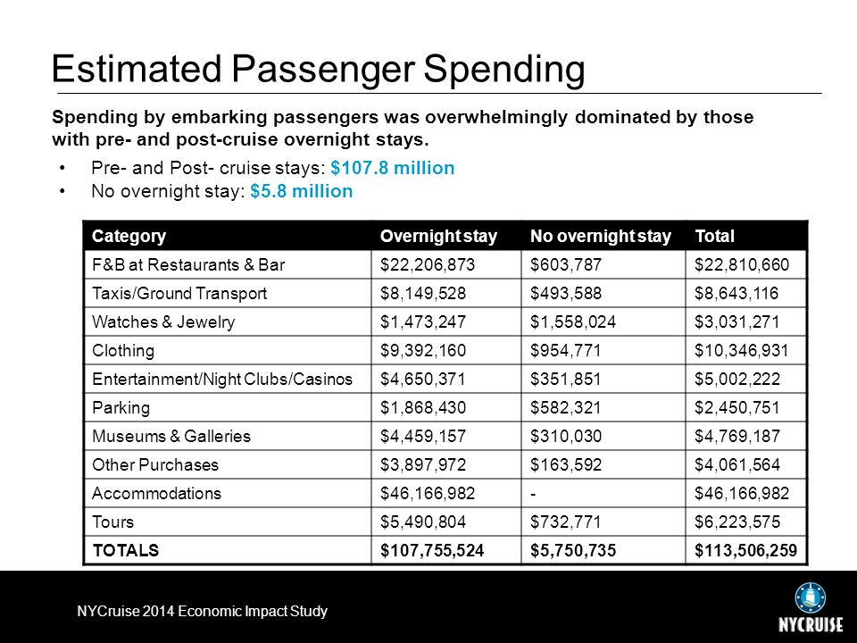 Estimated Passenger Spending CategoryOvernight stayNo overnight stayTotal F&B at Restaurants & Bar$22,206,873$603,787$22,810,660 Taxis/Ground Transport$8,149,528$493,588$8,643,116 Watches & Jewelry$1,473,247$1,558,024$3,031,271 Clothing$9,392,160$954,771$10,346,931 Entertainment/Night Clubs/Casinos$4,650,371$351,851$5,002,222 Parking$1,868,430$582,321$2,450,751 Museums & Galleries$4,459,157$310,030$4,769,187 Other Purchases$3,897,972$163,592$4,061,564 Accommodations$46,166,982- Tours$5,490,804$732,771$6,223,575 TOTALS$107,755,524$5,750,735$113,506,259 Pre- and Post- cruise stays: $107.8 million No overnight stay: $5.8 million Spending by embarking passengers was overwhelmingly dominated by those with pre- and post-cruise overnight stays.