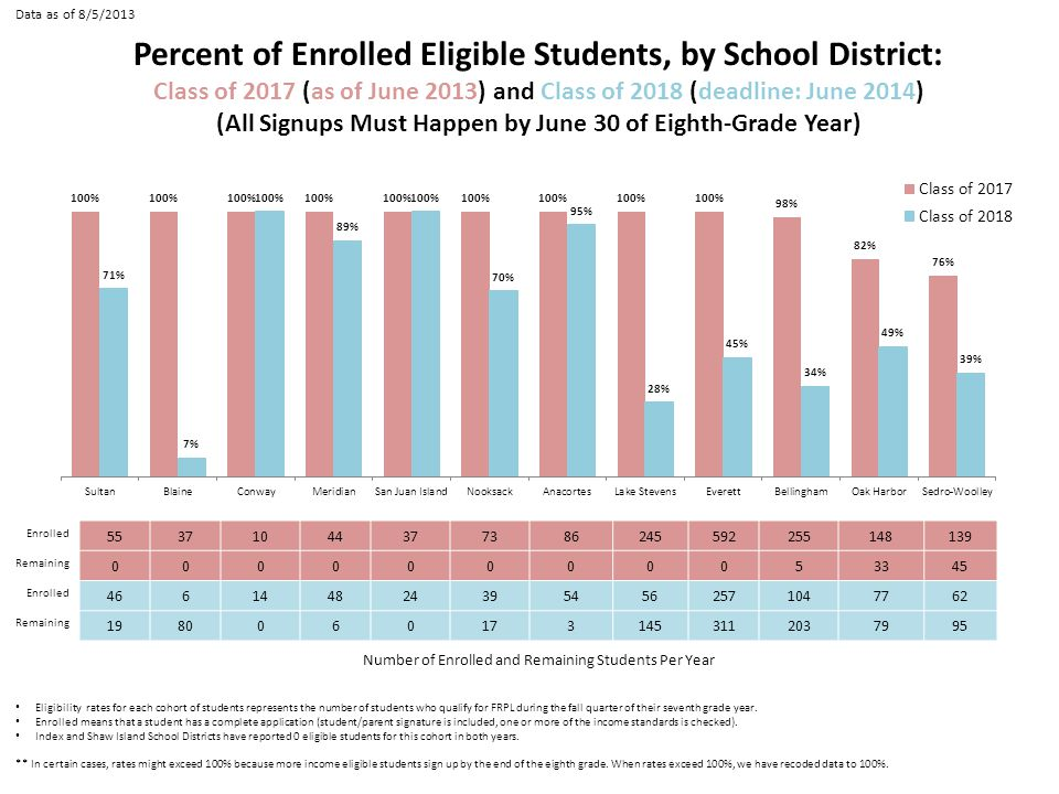 Eligibility rates for each cohort of students represents the number of students who qualify for FRPL during the fall quarter of their seventh grade year.