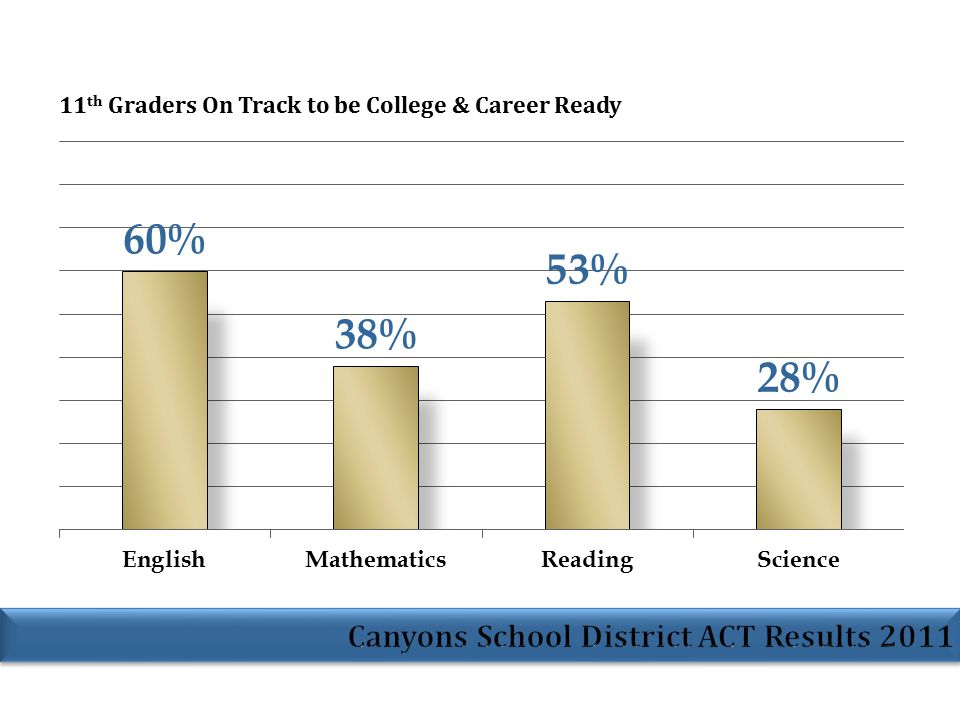 The level of academic achievement that students attain by eighth grade has a larger impact on their college and career readiness by the time they graduate from high school than anything that happens academically in high school. Making sure that all eighth-grade students have attained the knowledge and skills that put them on target to becoming ready for college and career is the single most important step that can be taken to improve their college and career readiness. -