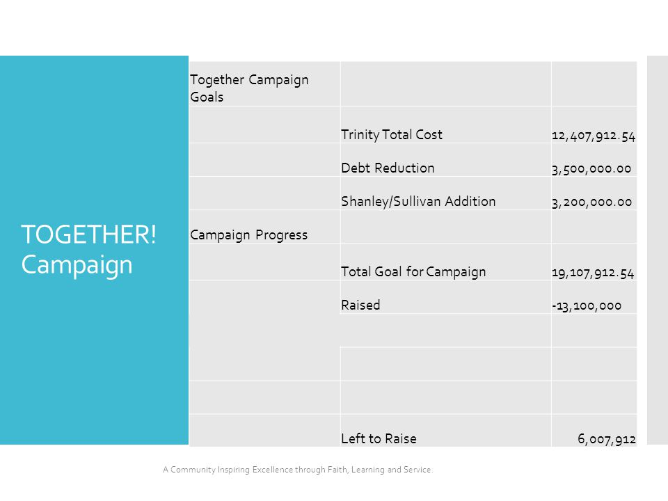 TOGETHER! Campaign Together Campaign Goals Trinity Total Cost12,407,912.54 Debt Reduction3,500,000.00 Shanley/Sullivan Addition3,200,000.00 Campaign P