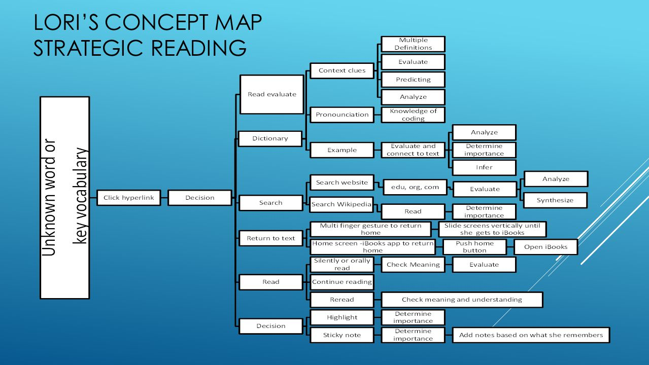 LORI'S CONCEPT MAP STRATEGIC READING