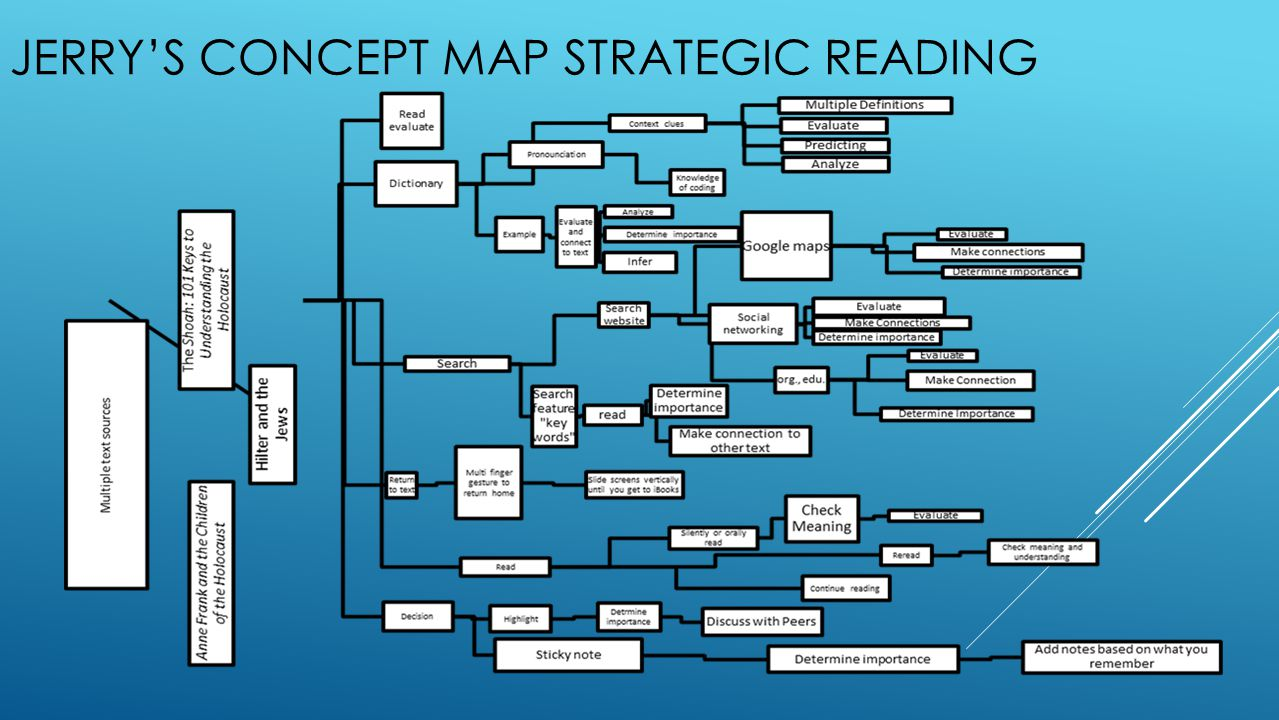 JERRY'S CONCEPT MAP STRATEGIC READING