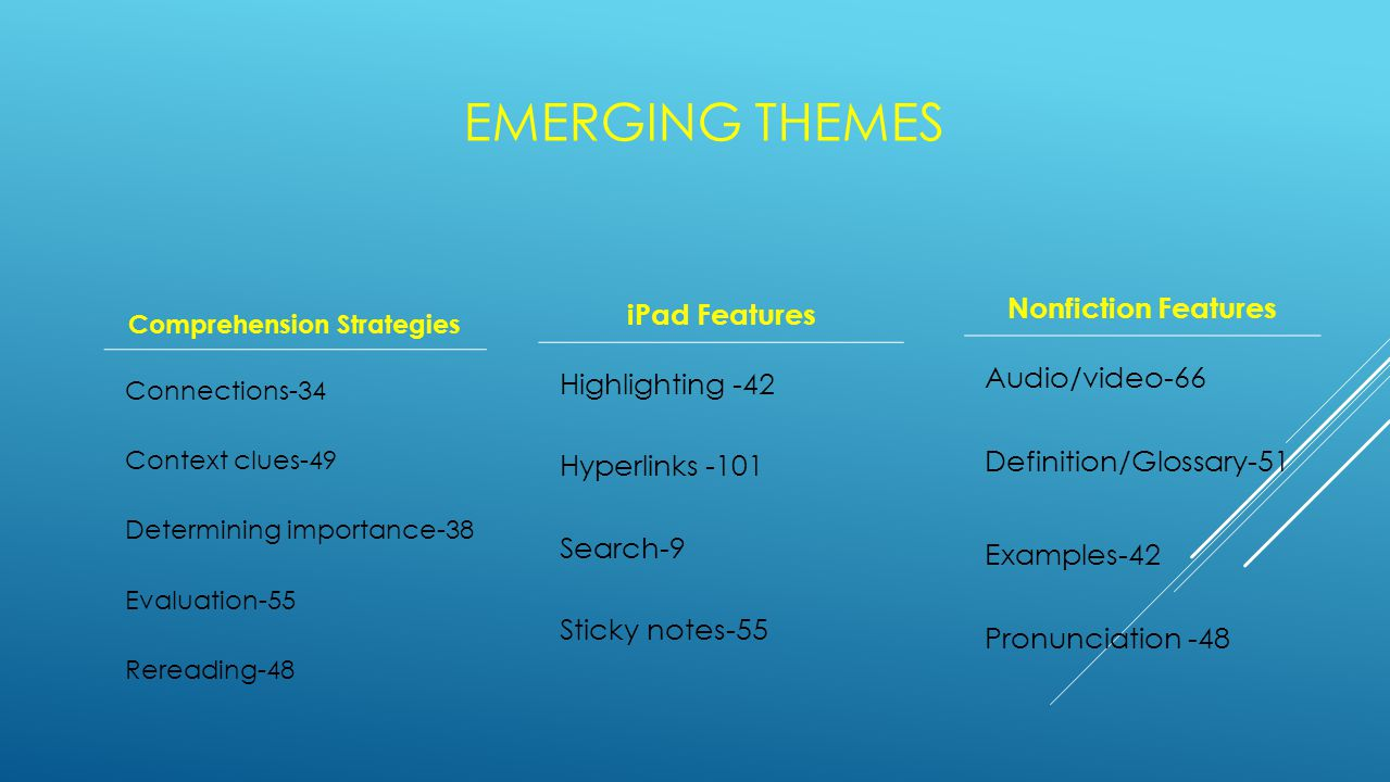 EMERGING THEMES Comprehension Strategies Connections-34 Context clues-49 Determining importance-38 Evaluation-55 Rereading-48 iPad Features Highlighti