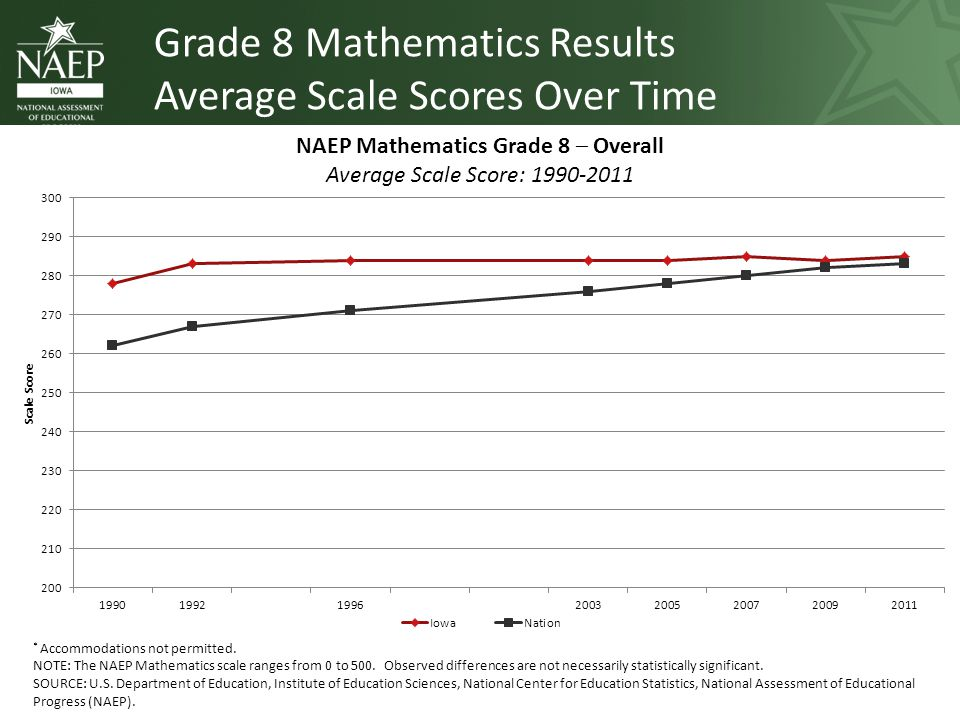 Grade 8 Mathematics Results Average Scale Scores Over Time