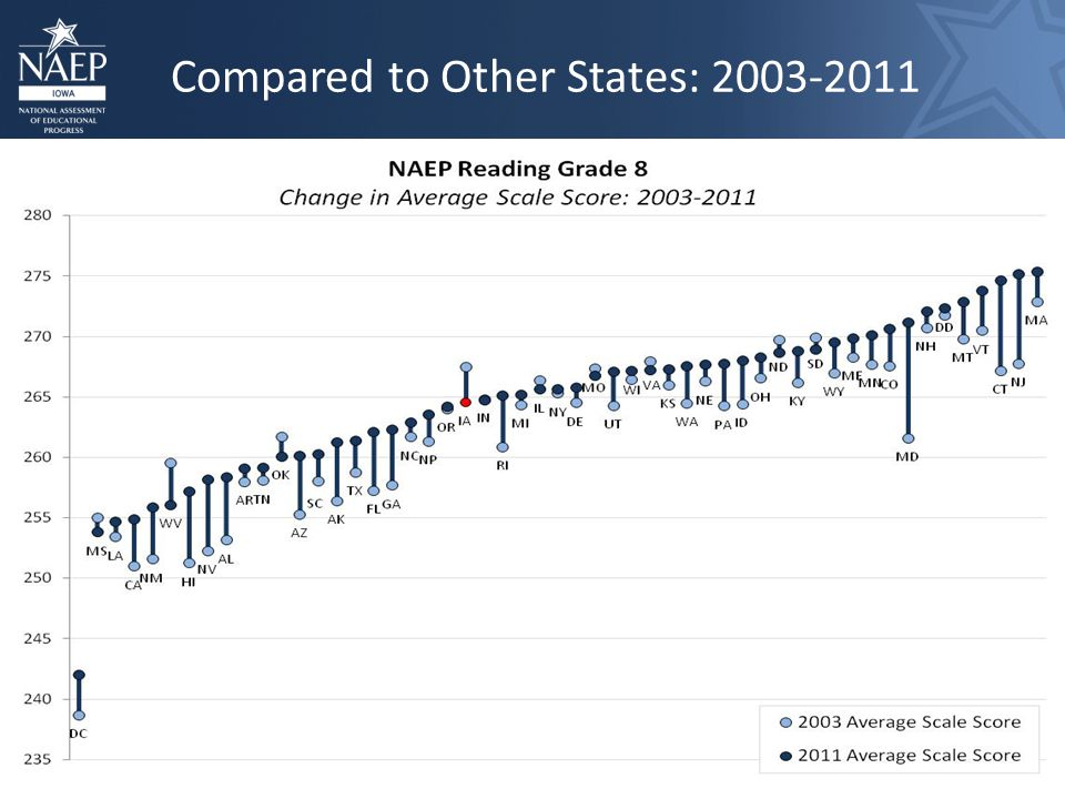 Compared to Other States: 2003-2011