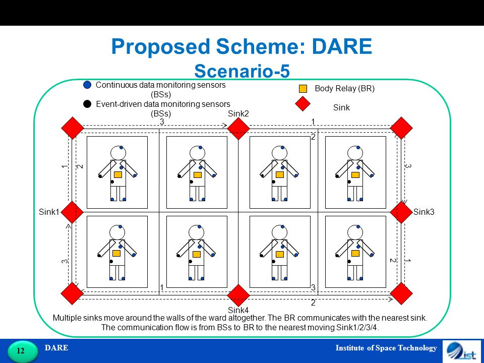 DARE Institute of Space Technology 12 Proposed Scheme: DARE Scenario-5 Multiple sinks move around the walls of the ward altogether.