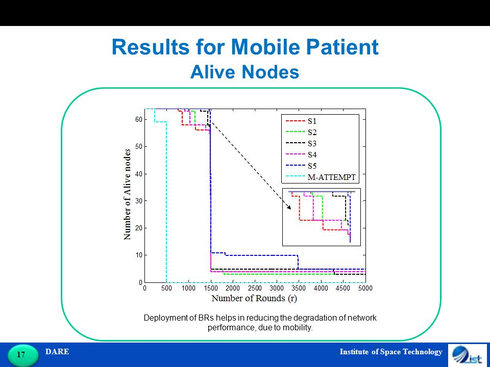 DARE Institute of Space Technology 17 Results for Mobile Patient Alive Nodes Deployment of BRs helps in reducing the degradation of network performanc