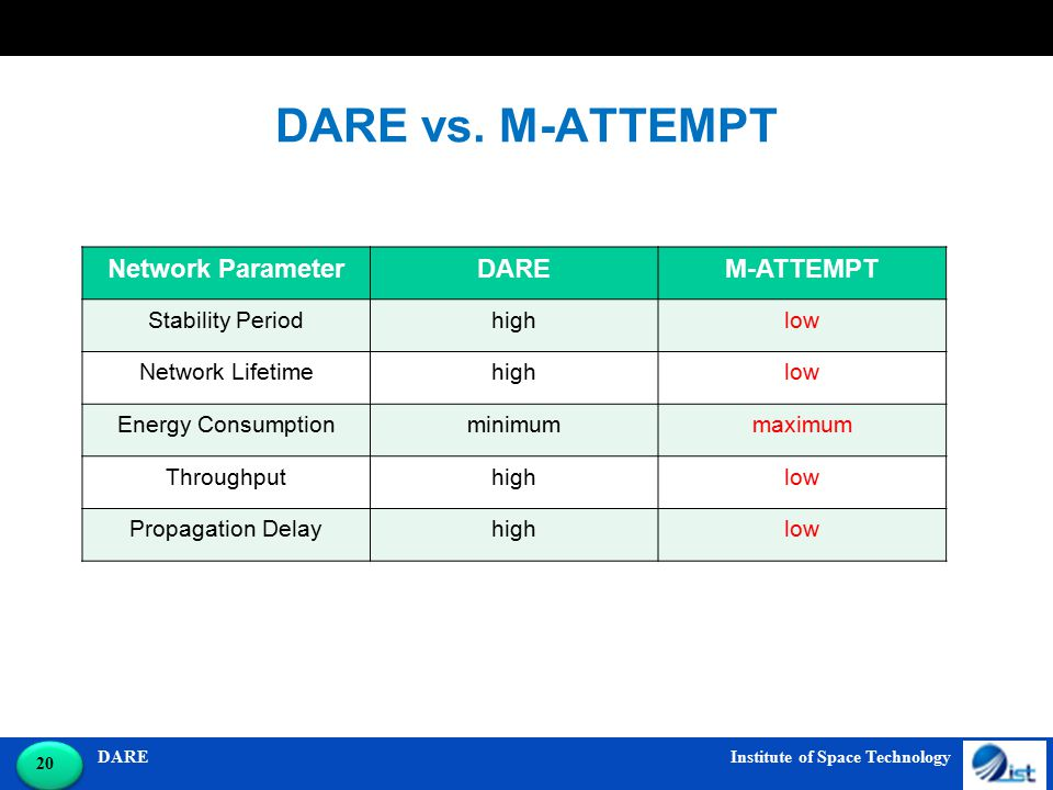 DARE Institute of Space Technology 20 DARE vs. M-ATTEMPT Network ParameterDAREM-ATTEMPT Stability Periodhighlow Network Lifetimehighlow Energy Consump