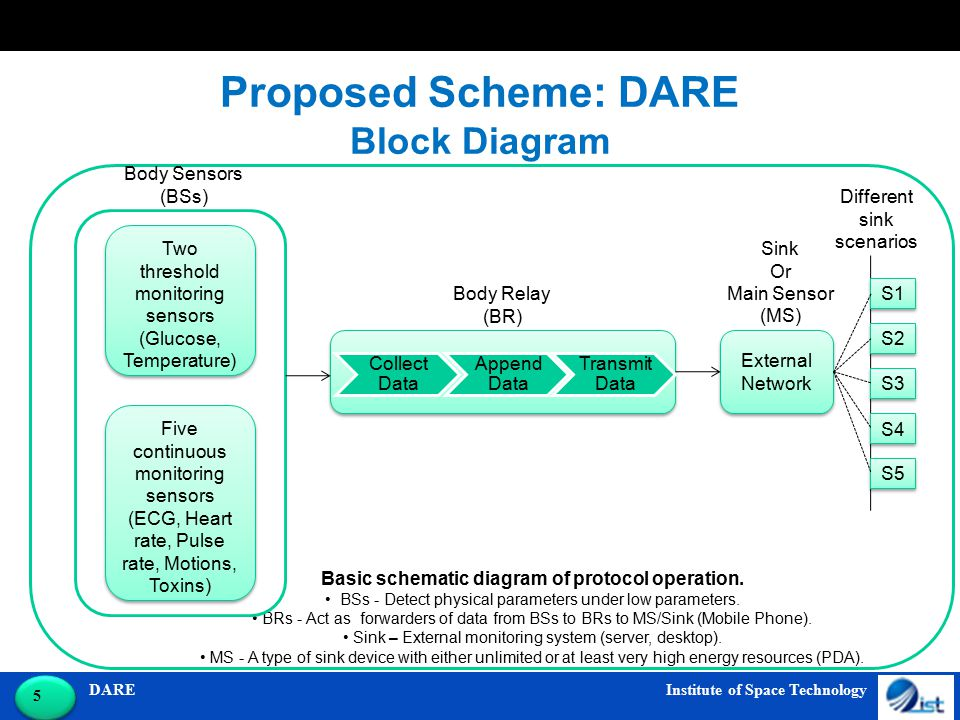 DARE Institute of Space Technology 6 6 Proposed Scheme: DARE Sensor's Deployment Sensors deployment on patient measuring, seven different parameters along with a relay node (BR) placed on chest.
