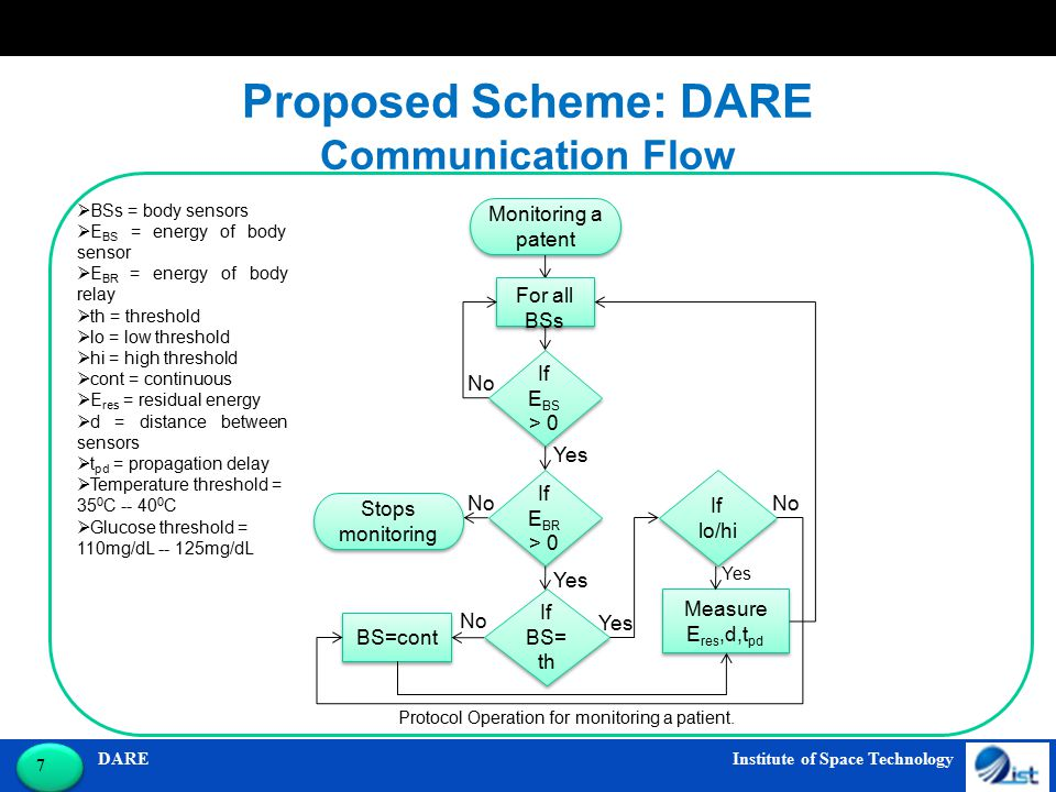 DARE Institute of Space Technology 7 7 Proposed Scheme: DARE Communication Flow If E BS > 0 If E BS > 0 Stops monitoring For all BSs If E BR > 0 If E BR > 0 If BS= th If lo/hi BS=cont Measure E res,d,t pd Yes No Yes No  BSs = body sensors  E BS = energy of body sensor  E BR = energy of body relay  th = threshold  lo = low threshold  hi = high threshold  cont = continuous  E res = residual energy  d = distance between sensors  t pd = propagation delay  Temperature threshold = 35 0 C -- 40 0 C  Glucose threshold = 110mg/dL -- 125mg/dL Protocol Operation for monitoring a patient.