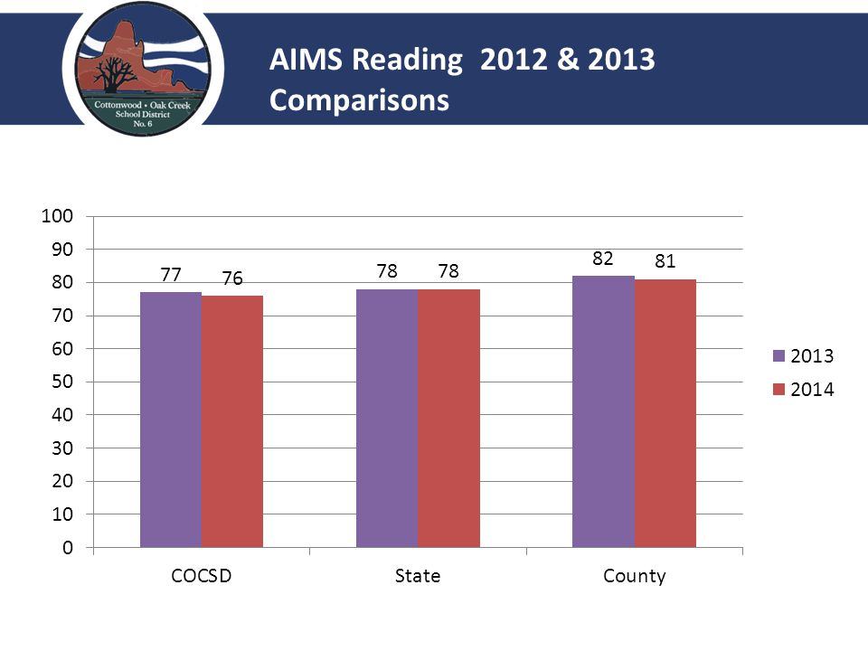 AIMS Reading 2012 & 2013 Comparisons