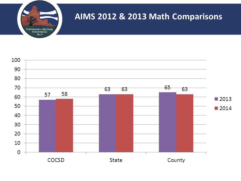 AIMS 2012 & 2013 Math Comparisons