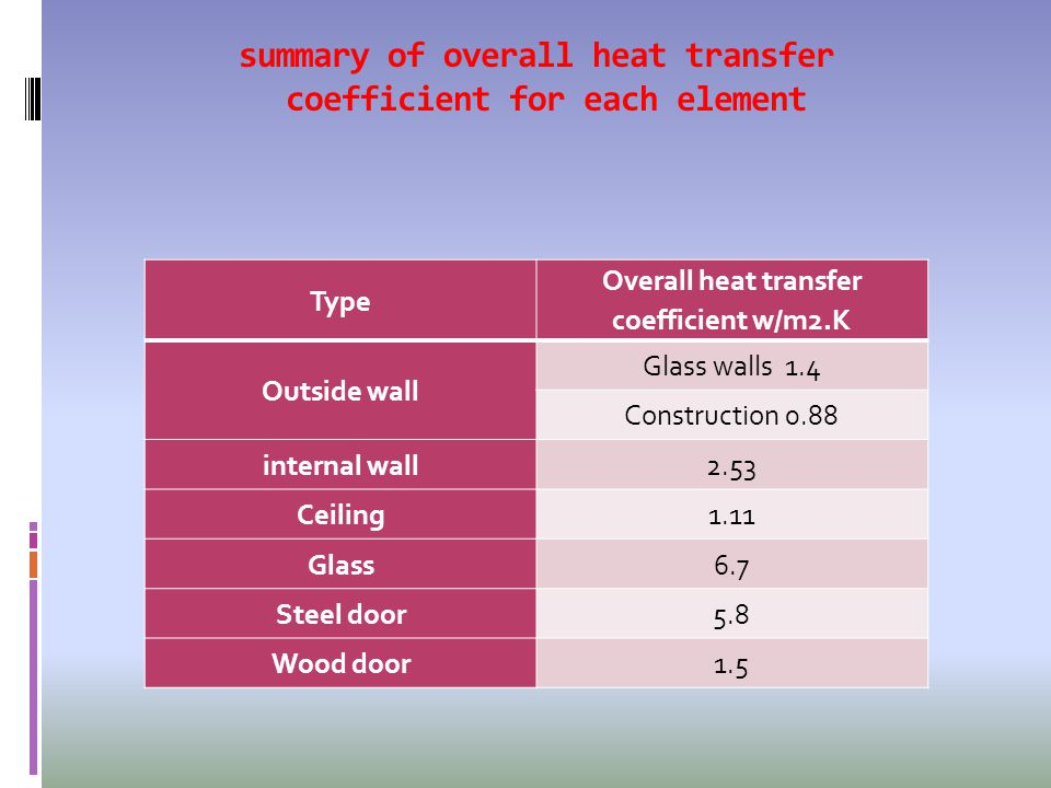 Type Overall heat transfer coefficient w/m2.K Outside wall Glass walls 1.4 Construction 0.88 internal wall2.53 Ceiling1.11 Glass6.7 Steel door5.8 Wood door1.5 summary of overall heat transfer coefficient for each element