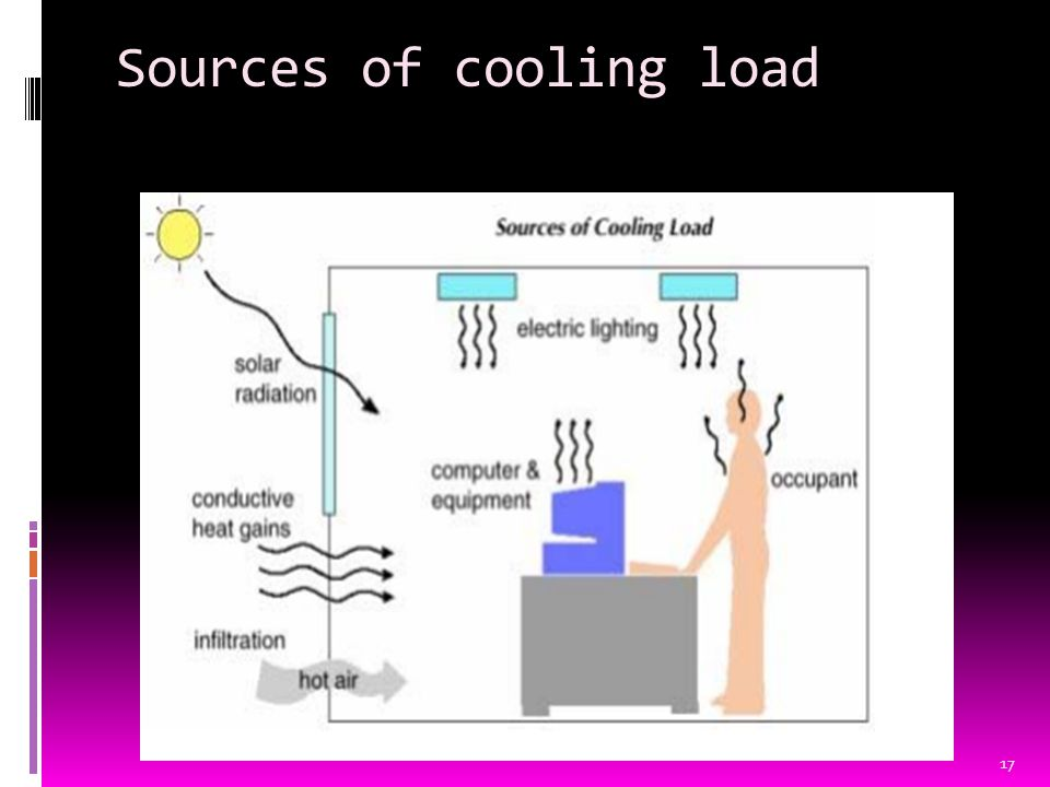 Sources of cooling load 17