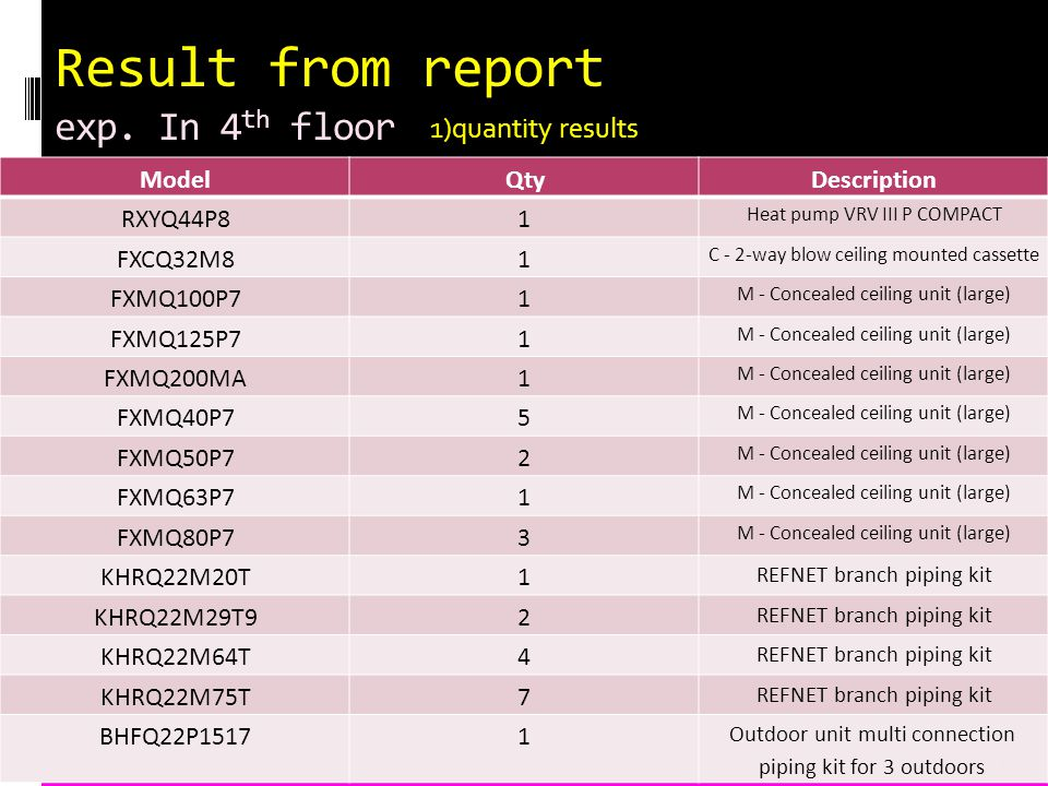Result from report exp.