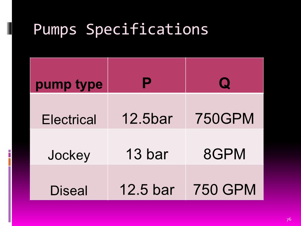 Pumps Specifications pump type Electrical Jockey Diseal Q 750GPM 8GPM 750 GPM P 12.5bar 13 bar 12.5 bar 76
