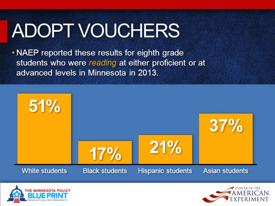 ADOPT VOUCHERS NAEP reported these results for eighth grade students who were reading at either proficient or at advanced levels in Minnesota in 2013.