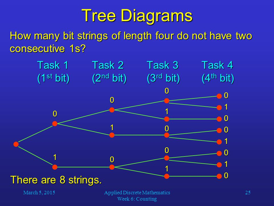 March 5, 2015Applied Discrete Mathematics Week 6: Counting 25 Tree Diagrams How many bit strings of length four do not have two consecutive 1s? Task 1