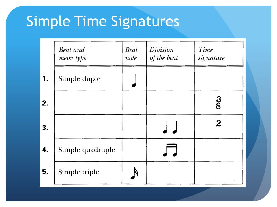 Simple Time Signatures