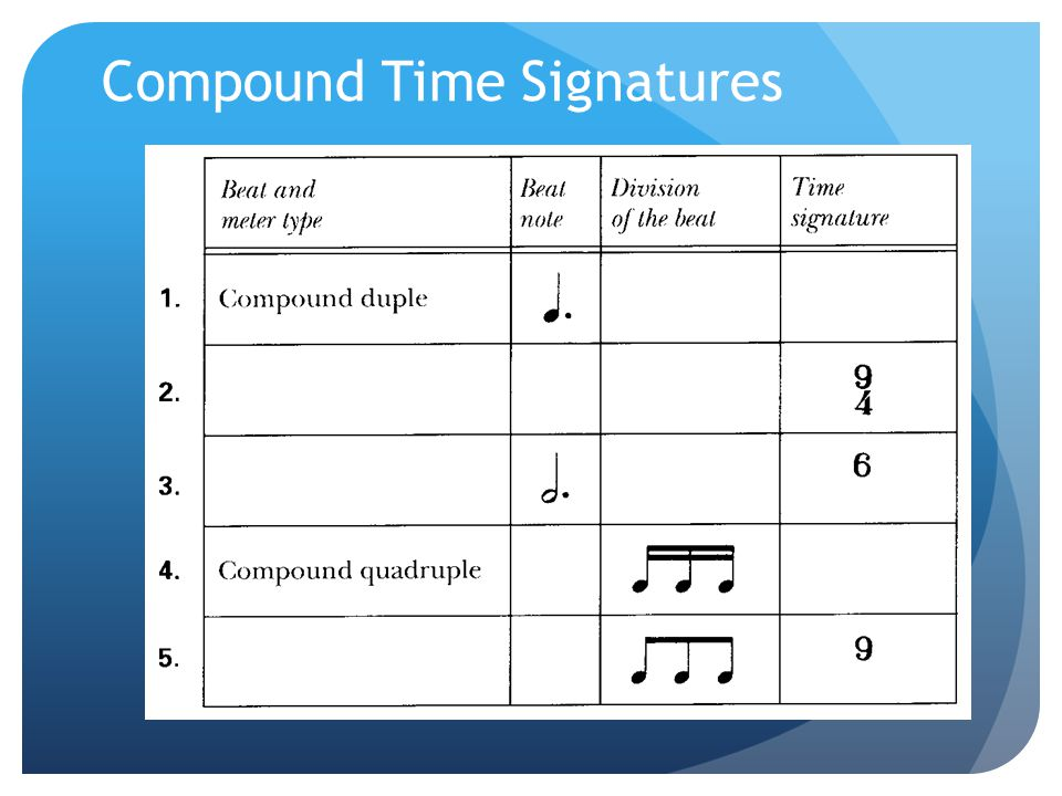 Compound Time Signatures