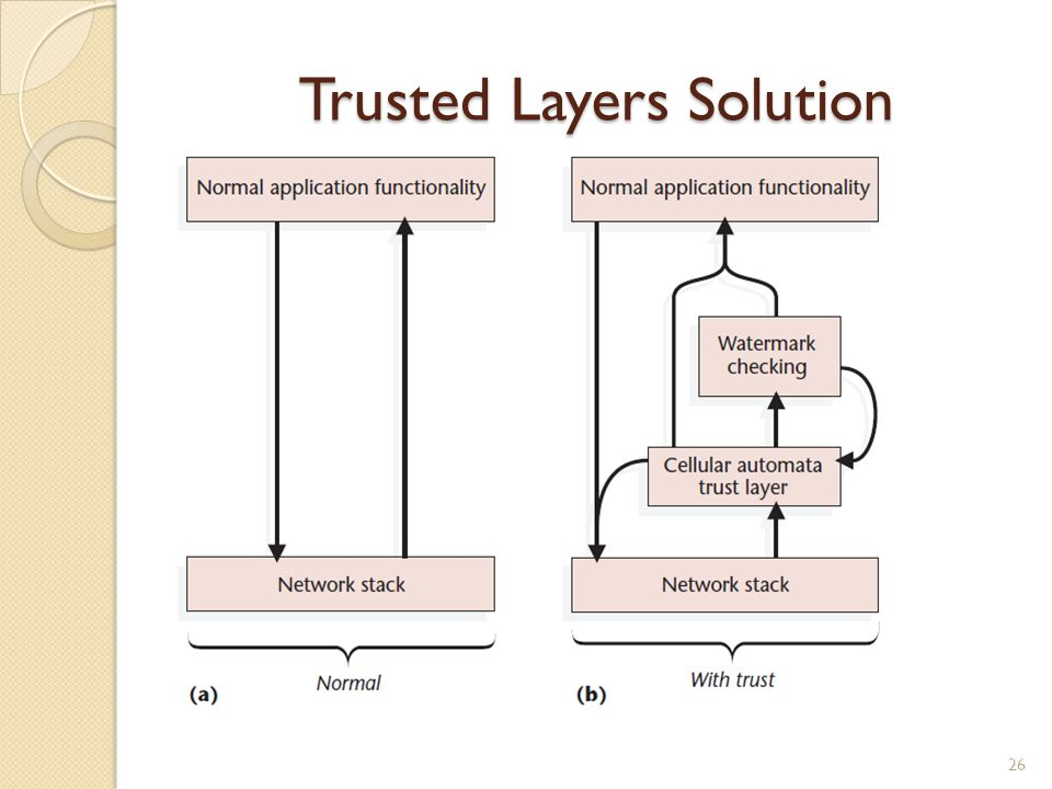 Trusted Layers Solution 26