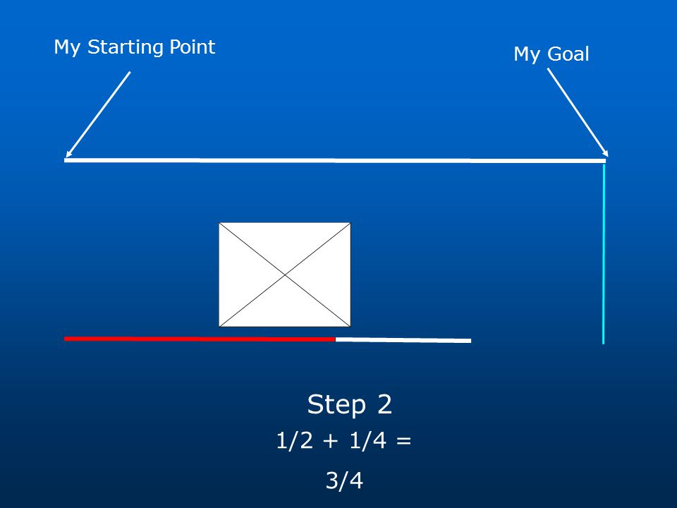 My Goal My Starting Point Step 3 1/2 + 1/4 + 1/8 = 7/8