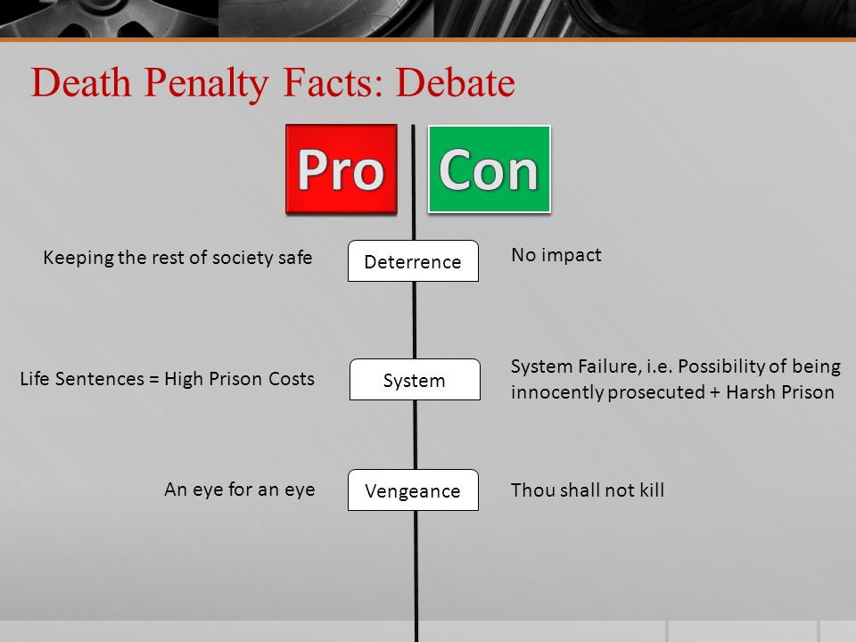 Death Penalty Facts: United States