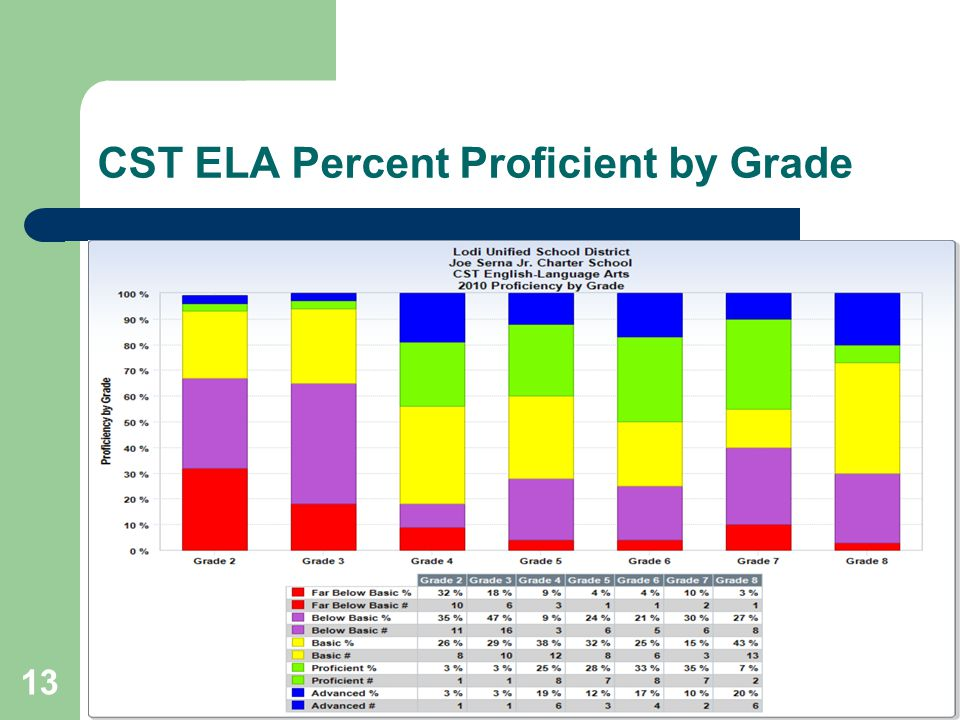 13 CST ELA Percent Proficient by Grade