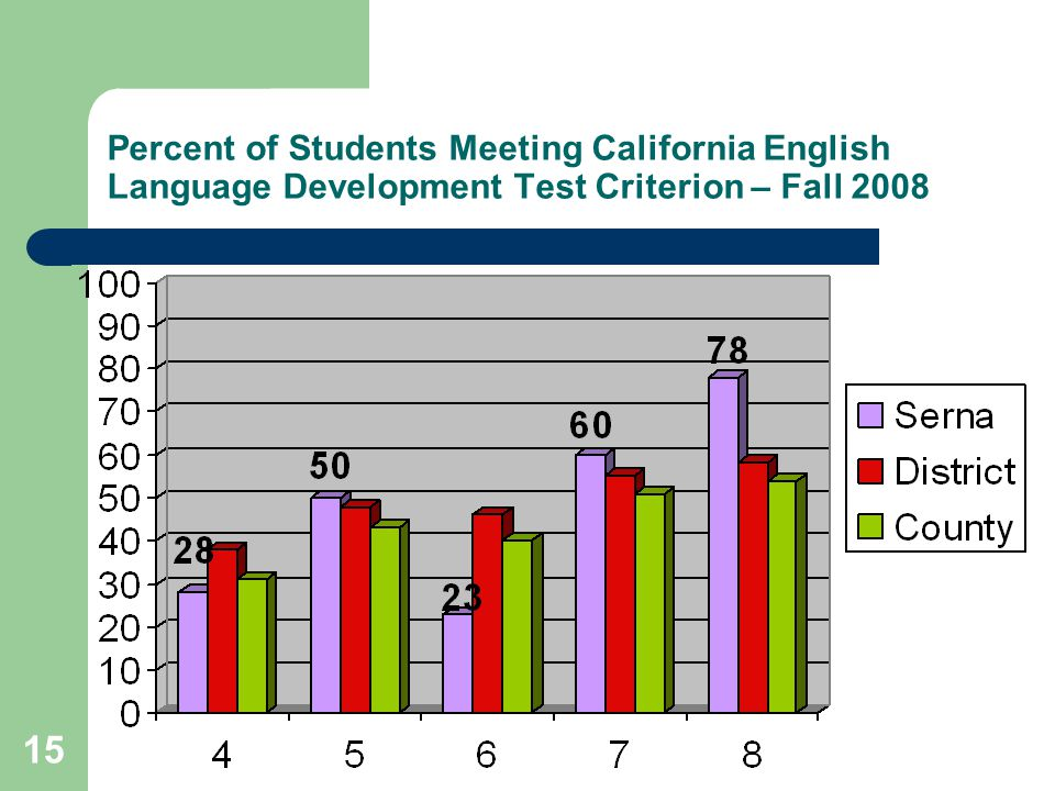 15 Percent of Students Meeting California English Language Development Test Criterion – Fall 2008
