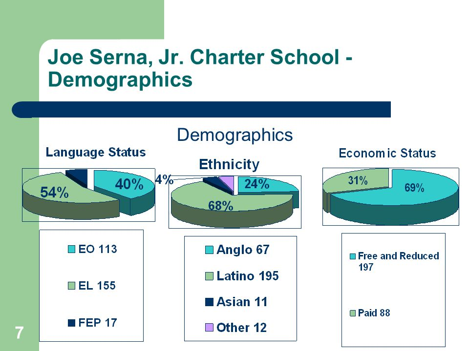7 Joe Serna, Jr. Charter School - Demographics Demographics