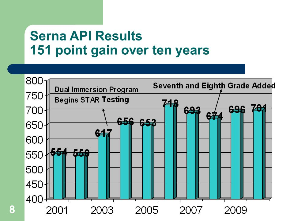 8 Serna API Results 151 point gain over ten years