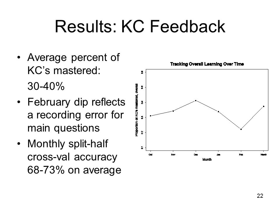 22 Results: KC Feedback Average percent of KC's mastered: 30-40% February dip reflects a recording error for main questions Monthly split-half cross-val accuracy 68-73% on average