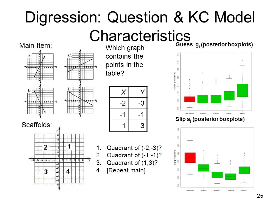 25 Digression: Question & KC Model Characteristics Which graph contains the points in the table.