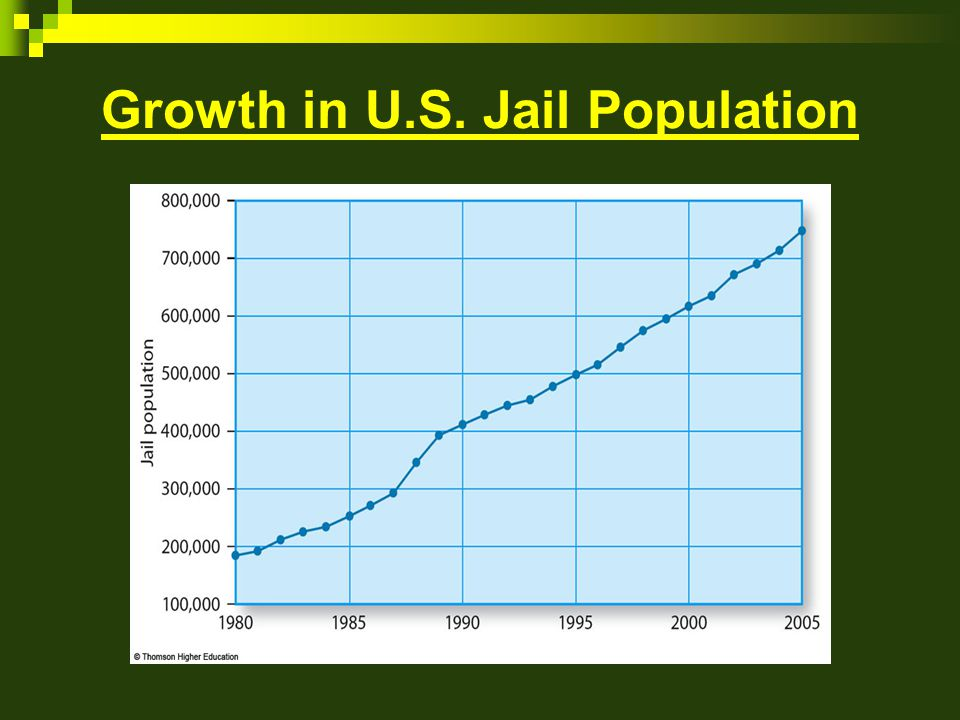 Growth in U.S. Jail Population