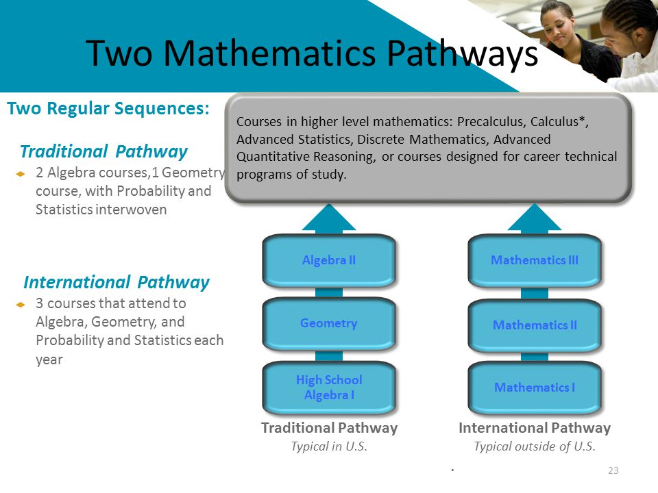 Two Mathematics Pathways 23 Two Regular Sequences: Traditional Pathway 2 Algebra courses,1 Geometry course, with Probability and Statistics interwoven International Pathway 3 courses that attend to Algebra, Geometry, and Probability and Statistics each year Traditional Pathway Typical in U.S.