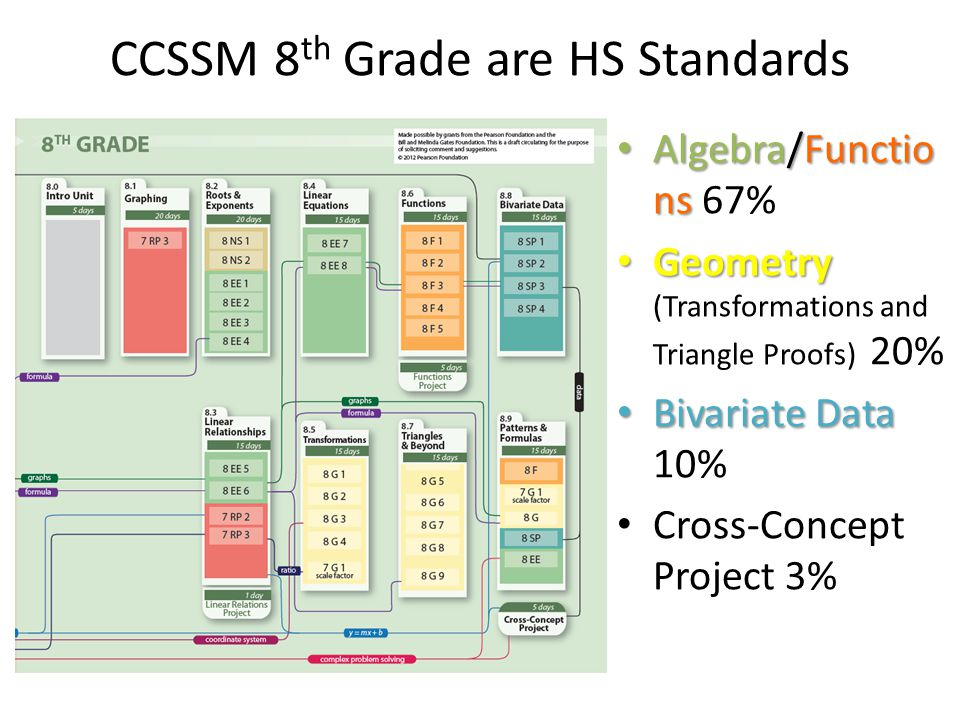 CCSSM 8 th Grade are HS Standards Algebra/Functio ns Algebra/Functio ns 67% Geometry Geometry (Transformations and Triangle Proofs) 20% Bivariate Data Bivariate Data 10% Cross-Concept Project 3%