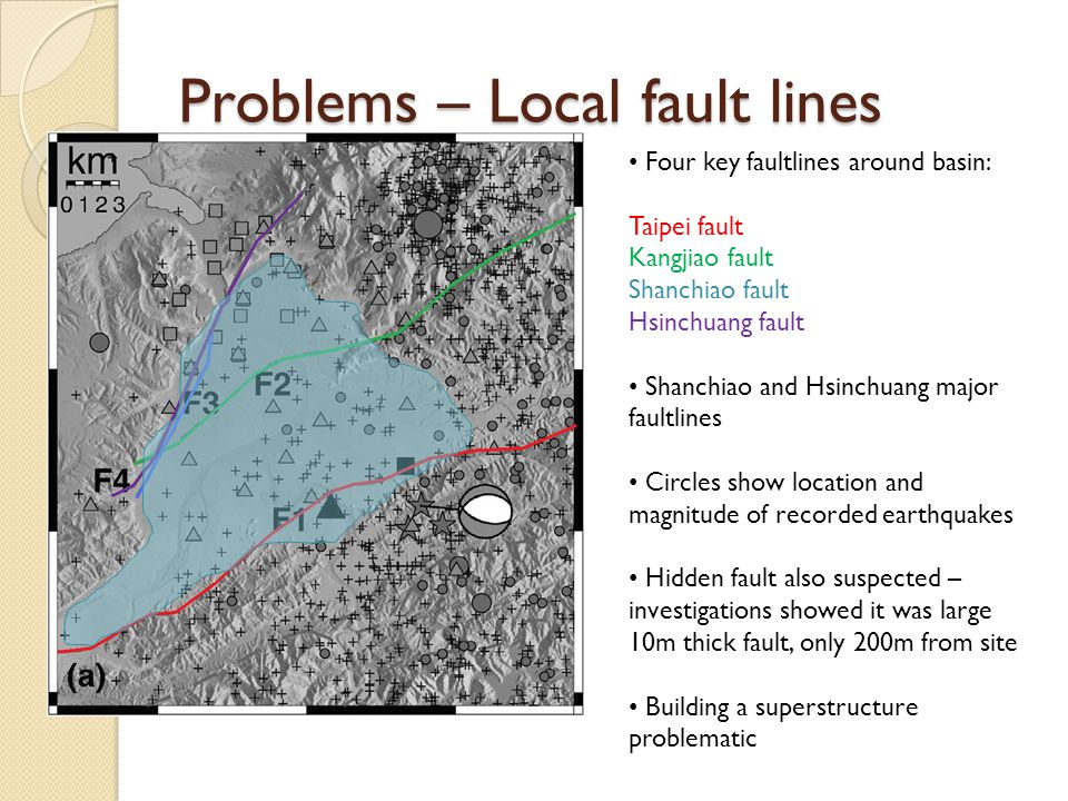 Four key faultlines around basin: Taipei fault Kangjiao fault Shanchiao fault Hsinchuang fault Shanchiao and Hsinchuang major faultlines Circles show location and magnitude of recorded earthquakes Hidden fault also suspected – investigations showed it was large 10m thick fault, only 200m from site Building a superstructure problematic Problems – Local fault lines