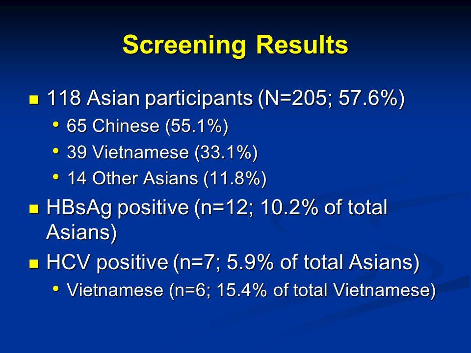 118 Asian participants (N=205; 57.6%) 118 Asian participants (N=205; 57.6%) 65 Chinese (55.1%) 65 Chinese (55.1%) 39 Vietnamese (33.1%) 39 Vietnamese (33.1%) 14 Other Asians (11.8%) 14 Other Asians (11.8%) HBsAg positive (n=12; 10.2% of total Asians) HBsAg positive (n=12; 10.2% of total Asians) HCV positive (n=7; 5.9% of total Asians) HCV positive (n=7; 5.9% of total Asians) Vietnamese (n=6; 15.4% of total Vietnamese) Vietnamese (n=6; 15.4% of total Vietnamese) Screening Results