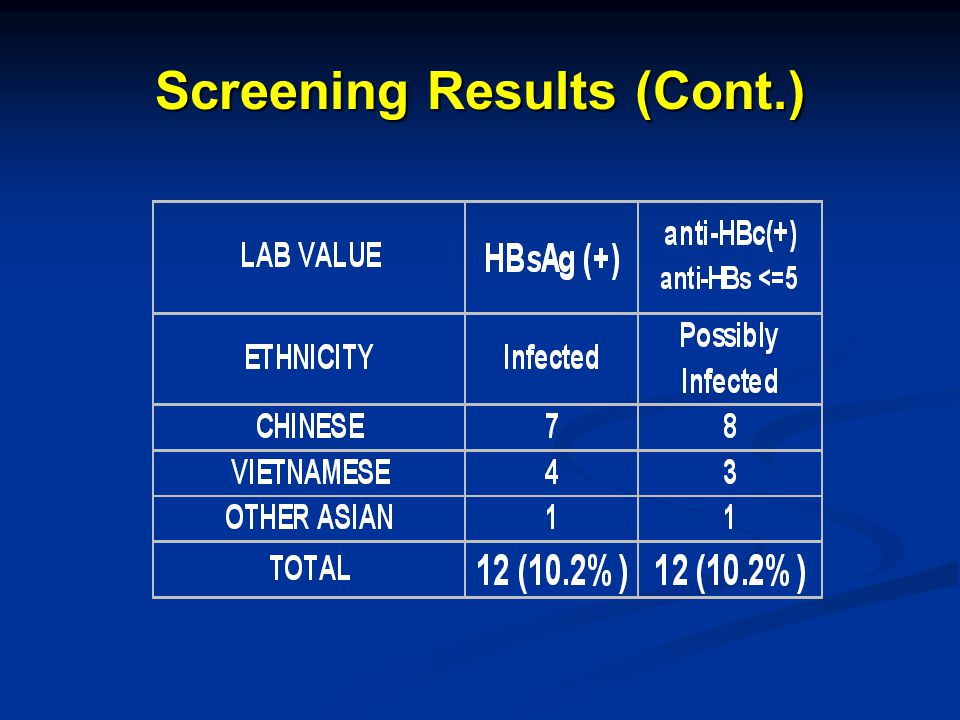 Screening Results (Cont.)