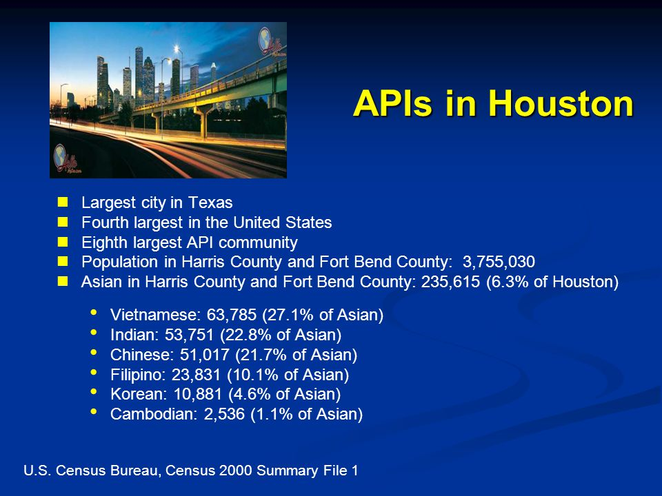 APIs in Houston Largest city in Texas Fourth largest in the United States Eighth largest API community Population in Harris County and Fort Bend County: 3,755,030 Asian in Harris County and Fort Bend County: 235,615 (6.3% of Houston) Vietnamese: 63,785 (27.1% of Asian) Indian: 53,751 (22.8% of Asian) Chinese: 51,017 (21.7% of Asian) Filipino: 23,831 (10.1% of Asian) Korean: 10,881 (4.6% of Asian) Cambodian: 2,536 (1.1% of Asian) U.S.