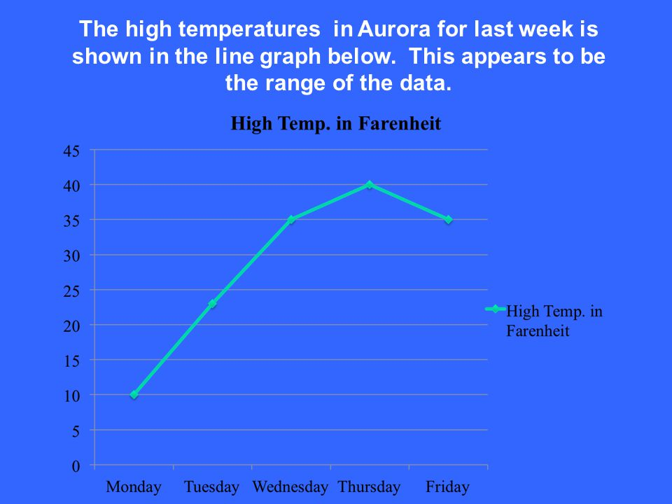 The high temperatures in Aurora for last week is shown in the line graph below.