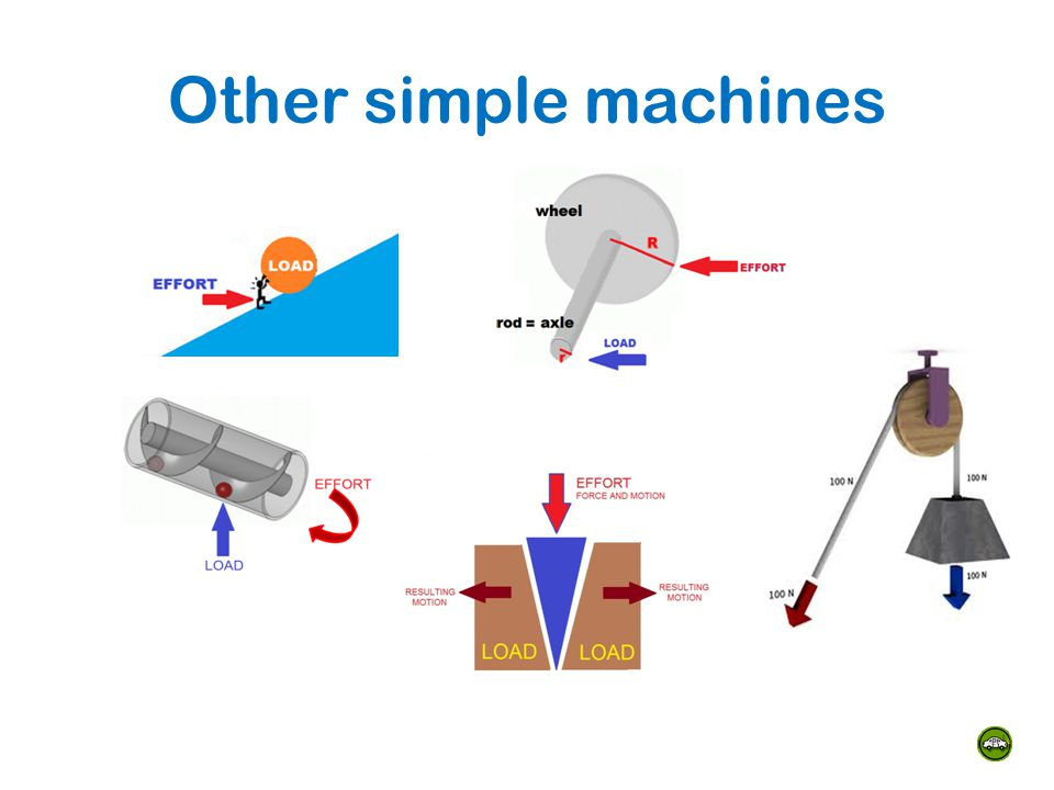 Other simple machines