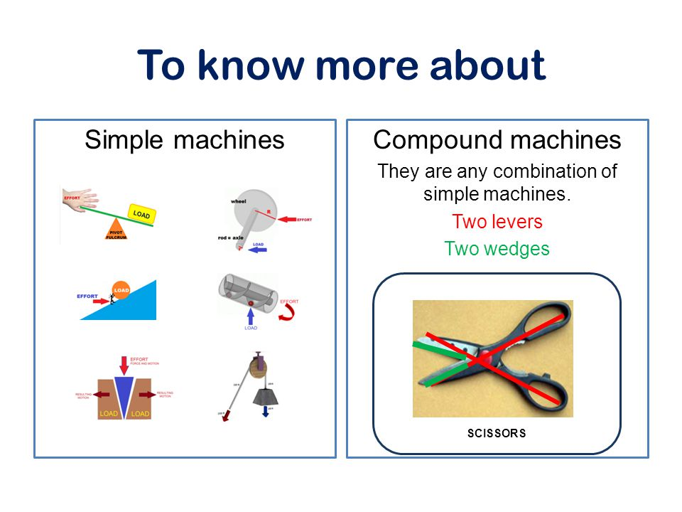 To know more about Simple machinesCompound machines They are any combination of simple machines. Two levers Two wedges SCISSORS