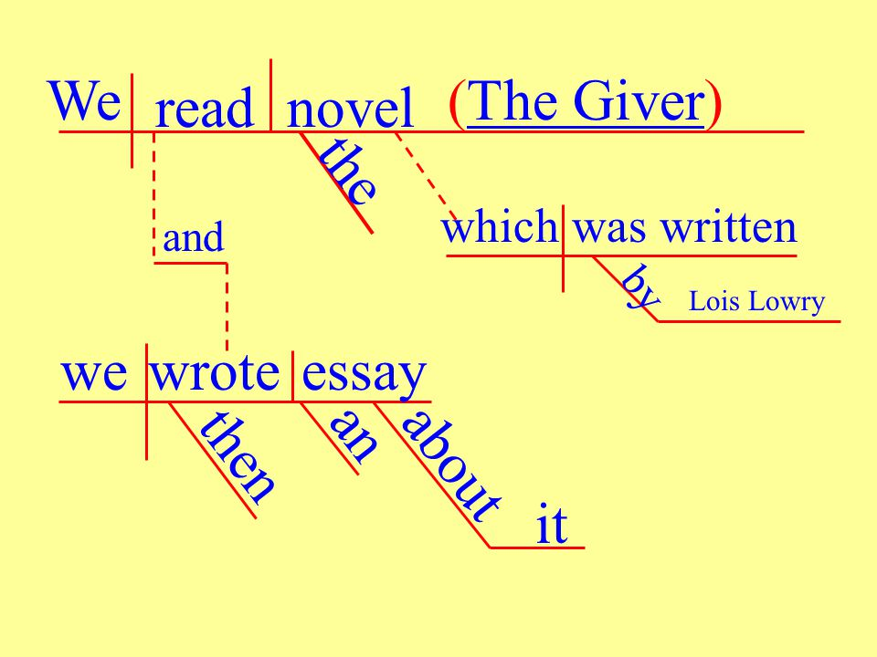 We readnovel (The Giver) the whichwas written by Lois Lowry and wewroteessay then an about it