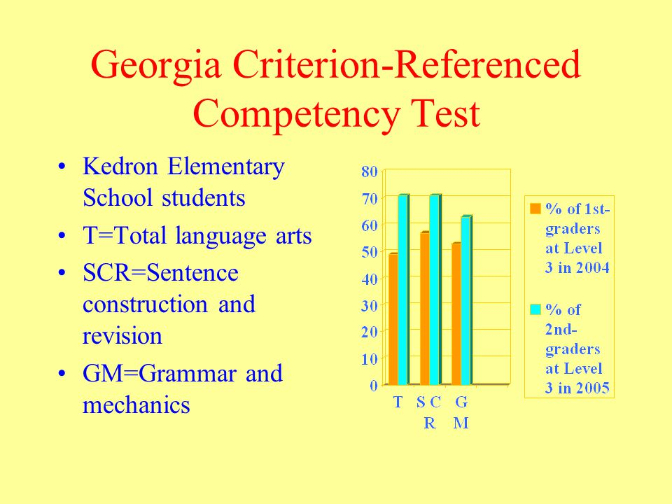 Georgia Criterion-Referenced Competency Test Kedron Elementary School students T=Total language arts SCR=Sentence construction and revision GM=Grammar and mechanics