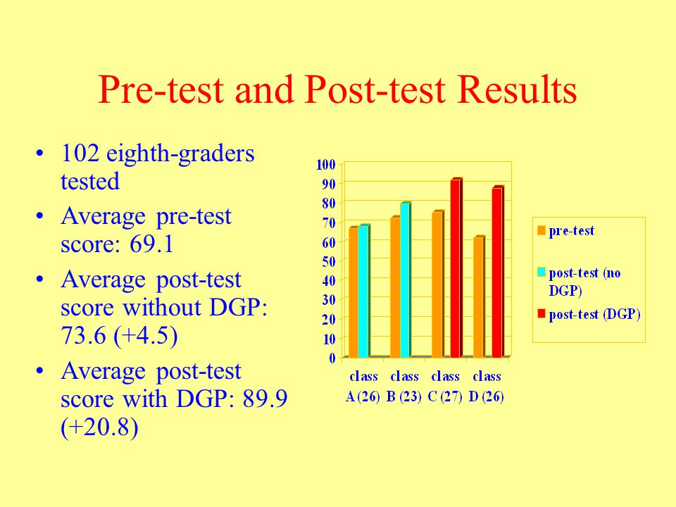 Pre-test and Post-test Results 102 eighth-graders tested Average pre-test score: 69.1 Average post-test score without DGP: 73.6 (+4.5) Average post-test score with DGP: 89.9 (+20.8)