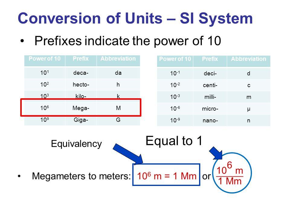 Conversion of Units – SI System Prefixes indicate the power of 10 Power of 10PrefixAbbreviation 10 1 deca-da 10 2 hecto-h 10 3 kilo-k 10 6 Mega-M 10 9 Giga-G Power of 10PrefixAbbreviation 10 -1 deci-d 10 -2 centi-c 10 -3 milli-m 10 -6 micro-µ 10 -9 nano-n Equal to 1 Equivalency