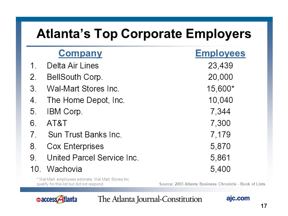 17 Source: 2003 Atlanta Business Chronicle - Book of Lists Atlanta's Top Corporate Employers CompanyEmployees 1.Delta Air Lines23,439 2.BellSouth Corp.20,000 3.Wal-Mart Stores Inc.15,600* 4.The Home Depot, Inc.10,040 5.IBM Corp.7,344 6.AT&T7,300 7.