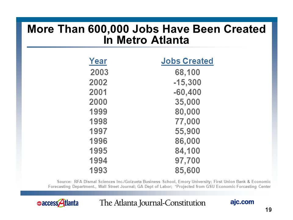 19 More Than 600,000 Jobs Have Been Created In Metro Atlanta YearJobs Created 200368,100 2002-15,300 2001-60,400 200035,000 199980,000 199877,000 199755,900 199686,000 199584,100 199497,700 199385,600 Source: RFA Dismal Sciences Inc./Goizueta Business School, Emory University; First Union Bank & Economic Forecasting Department., Wall Street Journal; GA Dept of Labor; *Projected from GSU Economic Forcasting Center